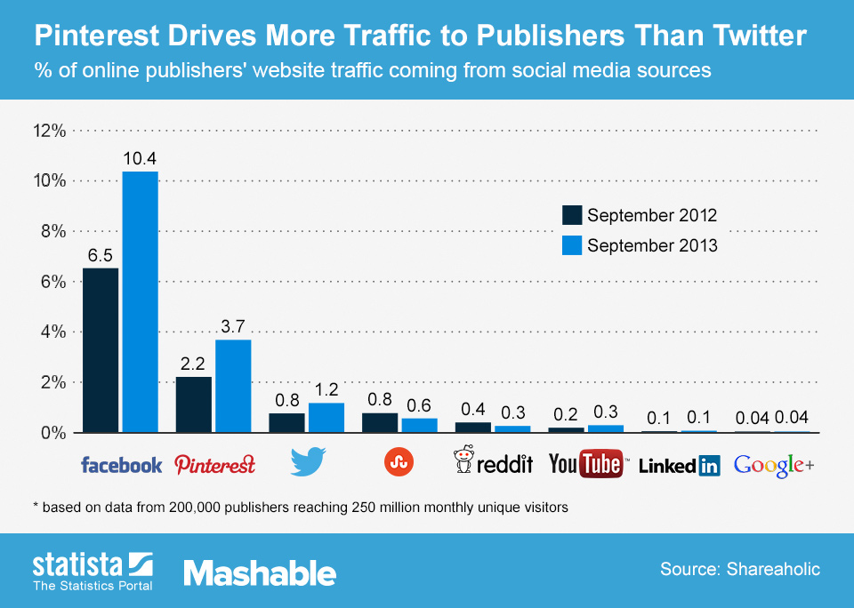 ChartOfTheDay_1549_Social_traffic_sources_n