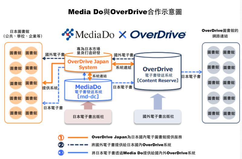 資料來源:http://www.mediado.jp/corporate/1040/