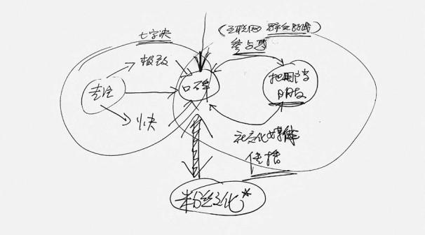 雷軍關於網路思維的手稿