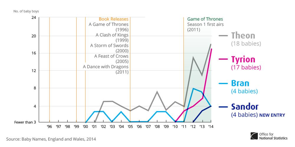 《冰與火之歌:權力遊戲》男性角色命名趨勢