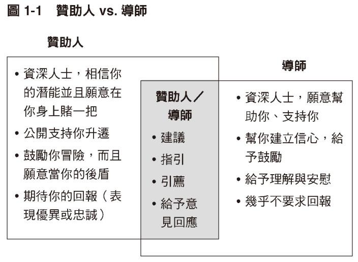 圖1-1 贊助人 vs. 導師
