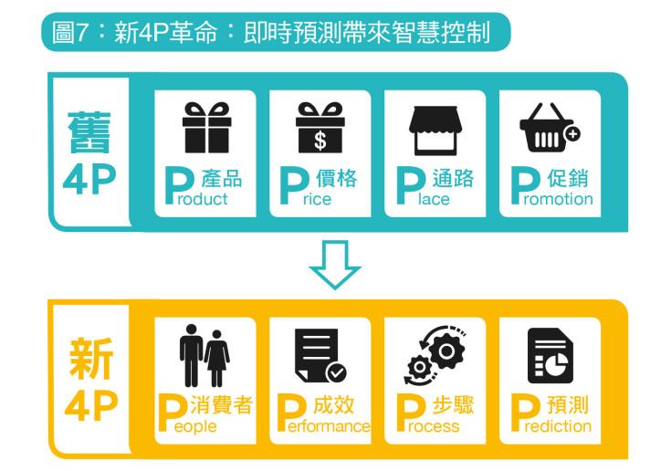 大數據行銷顛覆近半世紀的行銷4P理論,從產品(Product)、價格(Price)、促銷(Promotion)、通路(Place),進展到全新的4P:人(People)、成效(Performance)、步驟(Process)和預測(Prediction)