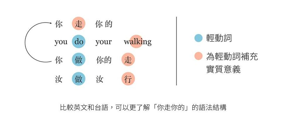 【朱家安不要偷懶了】《語言癌不癌》:語言學家參上!