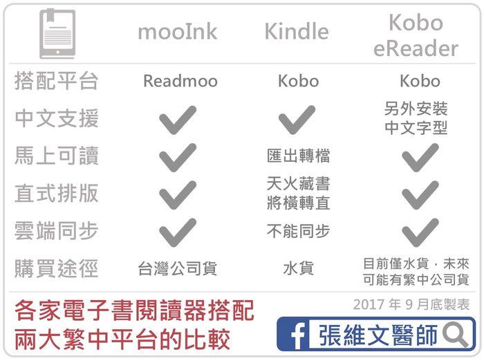 我的mooInk初體驗與電子書平台比較心得