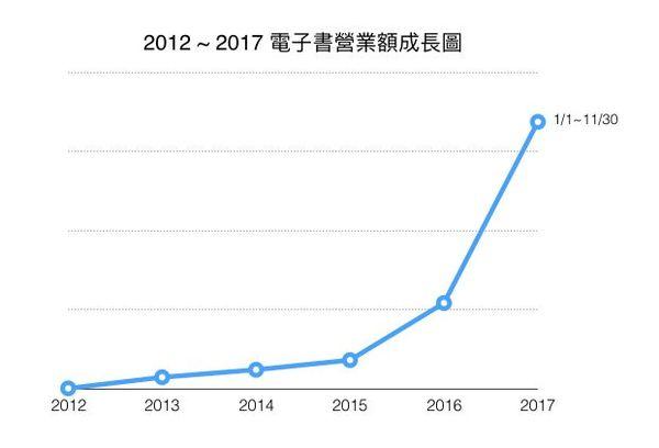 讀墨2017百大電子書暢銷榜出爐,電子書成長300%!電子書最能反應即時話題,勵志成長、獨立出版各有擅場