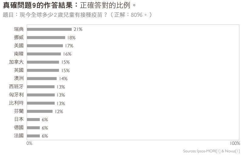 這是一些關於世界基本事實的問題,但平均只有7%的人答對!?