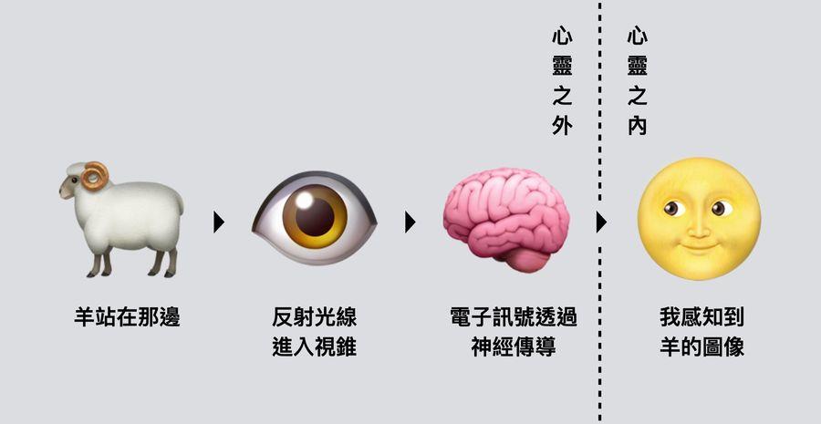 【朱家安不要偷懶了】心靈的邊界:科幻故事與懷疑論的哲學基礎